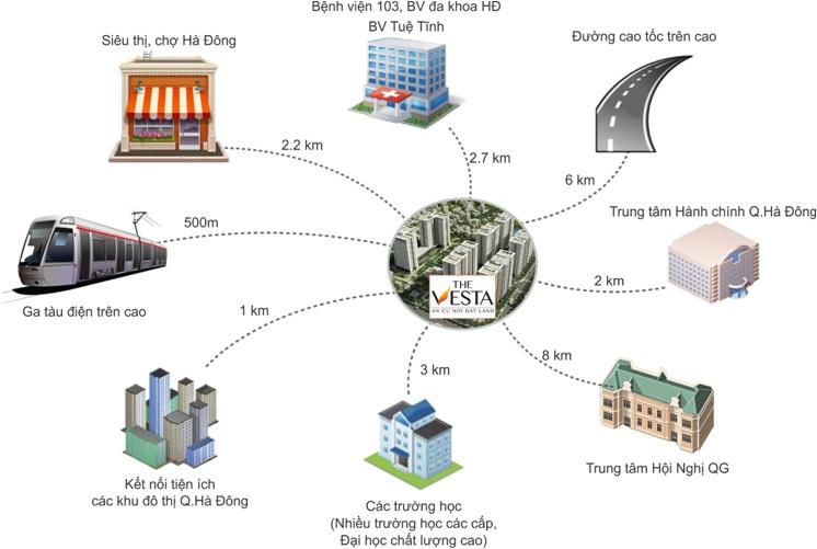 lien-ket-vung-the-vesta-Phú-lãm